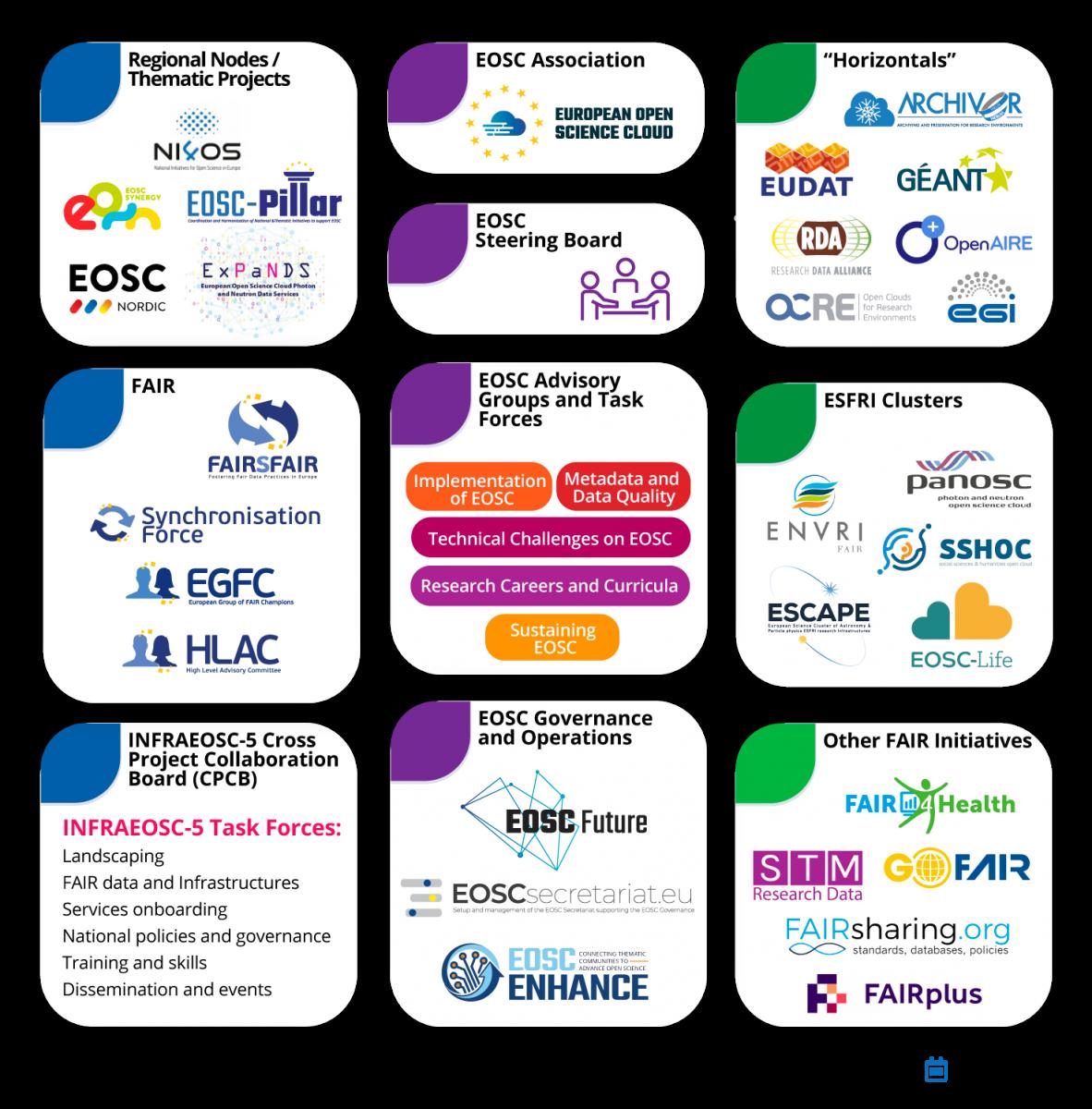 FAIRsFAIR EOSC stakeholders - July 2021